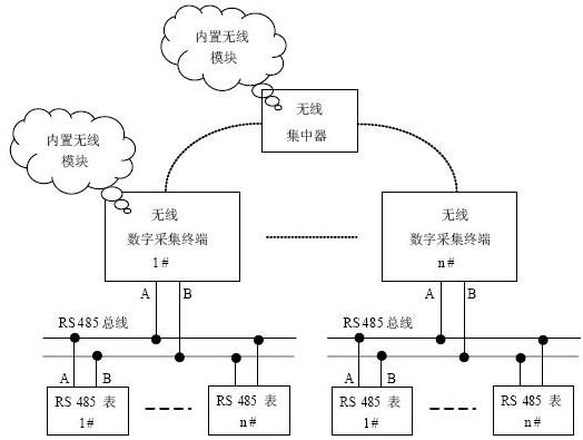 突出特点:系统的集中器和采集终端间采用小区短